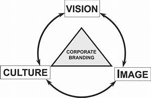 Successful Corporate Branding Rests On A Foundation Of