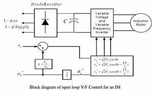 V  F Control  Open And Closed Loop V  F Control