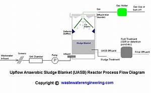 Uasb Upflow Anaerobic Sludge Blanket Reactors