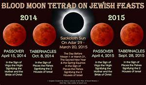 Pillar of Enoch Ministry Blog: The Blood Moon Tetrad of ...