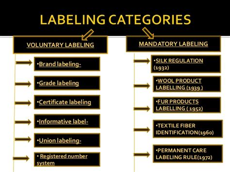 care of letter packaging and labeling of apparel and tetiles