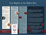 Gay rights movement timeline for texas
