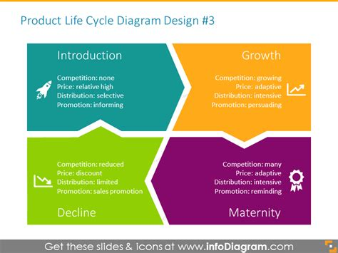 product life cycle curve graphics  template