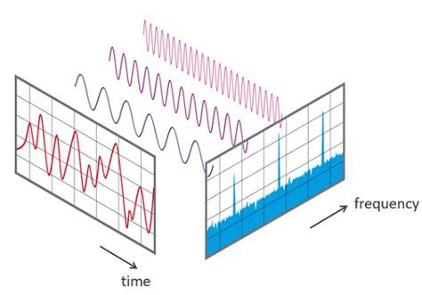 introduction   discrete fourier transform technical articles