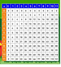 Halloween Table Decorations Pinterest by Multiplication Table 1 10 Printable 6 171 Funnycrafts
