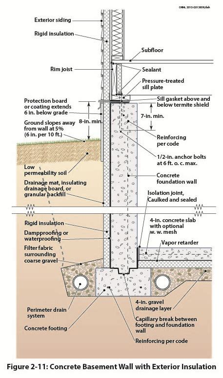 How to Install a Foundation Drain   GreenBuildingAdvisor.com