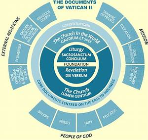 tag vatican ii the q continuum With vatican 1 documents