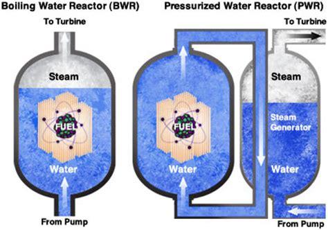 types of reactors