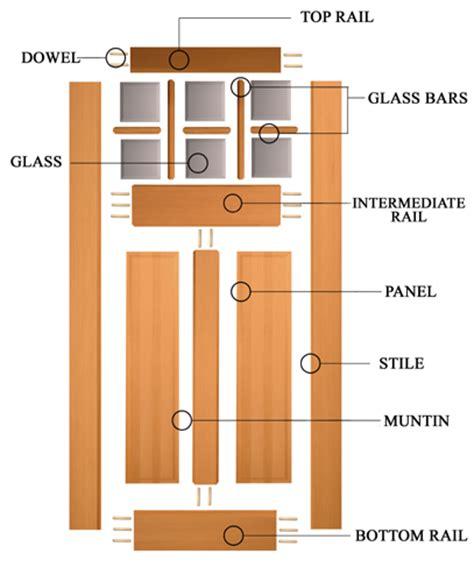 frank lumber the door anatomy of a door frank lumber