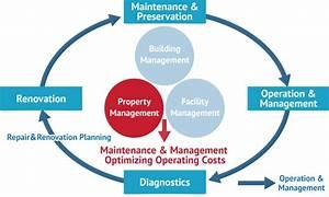 Property Management Services   CBS Corporation