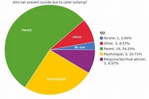 Cyberbullying Effect on Adolescent Suicide on StatCrunch