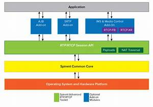 A-rtp Toolkit