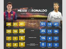 Ronaldo vs Messi 201617 Statistics + All Time Records
