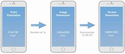 Resolutions Android Iphone Mobile Pixels Inches Device