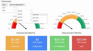What Is Performance Chart