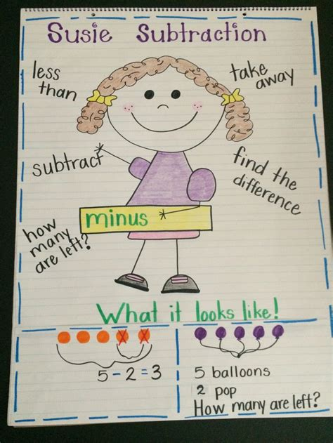 Subtraction, First Grade, Anchor Chart  Classroom  Pinterest  Anchor Charts, Charts And Anchors