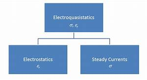 Introductory Guide To Field Electromagnetics And Theory