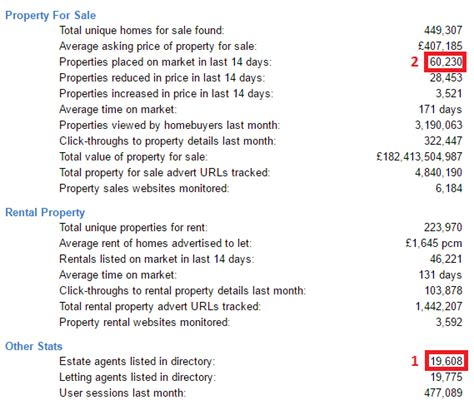 Find Estate Agents Uk Directory How To Find The Right Estate For You Housebuyers4u