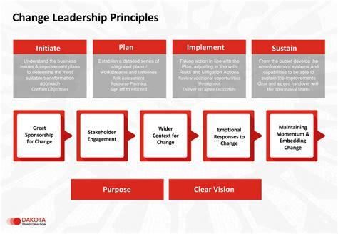 change management  change leadership dakota