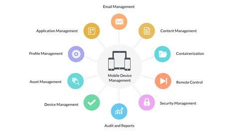 mobile device management mdm secure  manage mobile