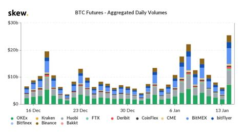 The term short squeeze refers to a scenario where traders are increasingly betting against bitcoin but btc goes up. CME Bitcoin Futures See Open Interest Surge as Global Volume Hits $25B in 2020   Bitcoin ...