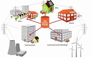 What Is Community Energy