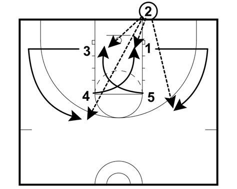 inbounds baseline box zone members vs versus