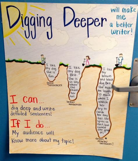 """Mrs Hiner's Headlines """"digging Deeper"""" With Our Writing"""