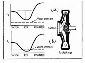Pump Net Positive Suction Head Test