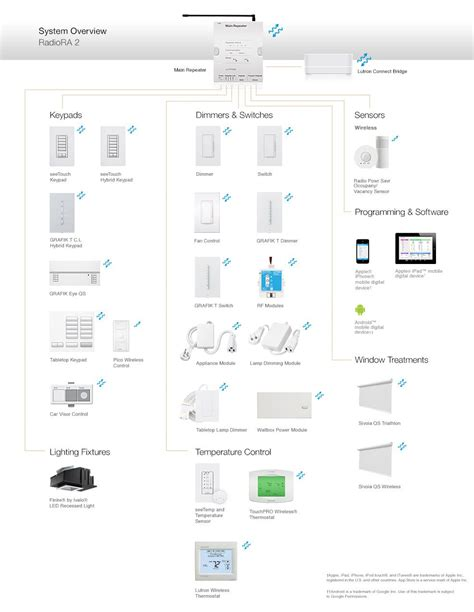 lutron radiora  components  compatible products