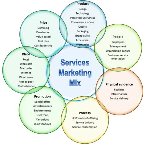 marketing service the 7 ps of services marketing business fundas