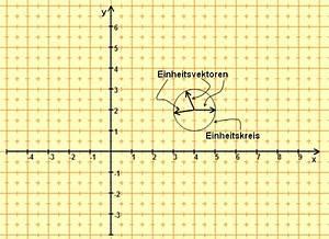 Einheitsvektoren Berechnen : mathematik f r spieleprogrammierer vektoren virtual maxim ~ Themetempest.com Abrechnung