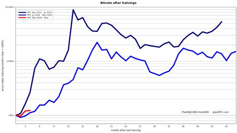 33 halving events every 4 years adds up to 132 years total. Bitcoin mirrors gains of past halvings, suggesting $41K price in 2020 - Double BTC