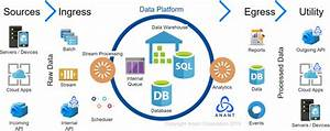 Architecting  U0026 Managing A Global Data  U0026 Analytics Platform