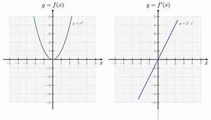 Steigung Berechnen Quadratische Funktion : ableitungen ganzrationaler funktionen grundwissen mathematik ~ Themetempest.com Abrechnung