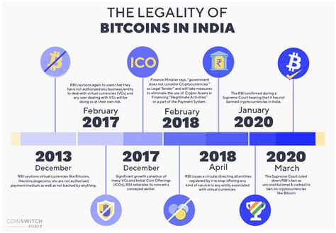 This guide will help you discover how to buy bitcoin in india through an exchange or through a marketplace. Is it Legal to Invest in Bitcoin in India in 2021?