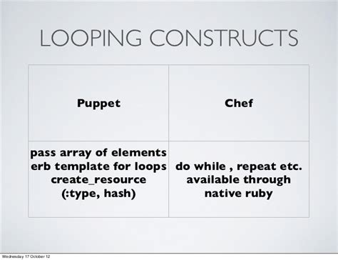 Puppet Erb Template by Code But Not As We It Infrastructure As Code