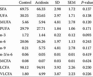 Compositions Of The Fatty Acids  G  100 G Fat  In The Dairy