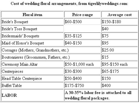 wedding flower cost wedding florist prices myideasbedroom