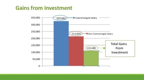 A Cosmetologist Salary by Return On Investment Lesson 3 Revision