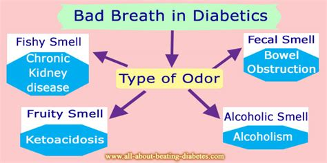 bad breath  diabetics
