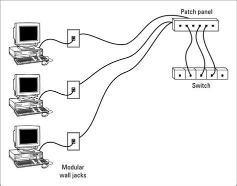 Home Network Wiring Closet Improvement
