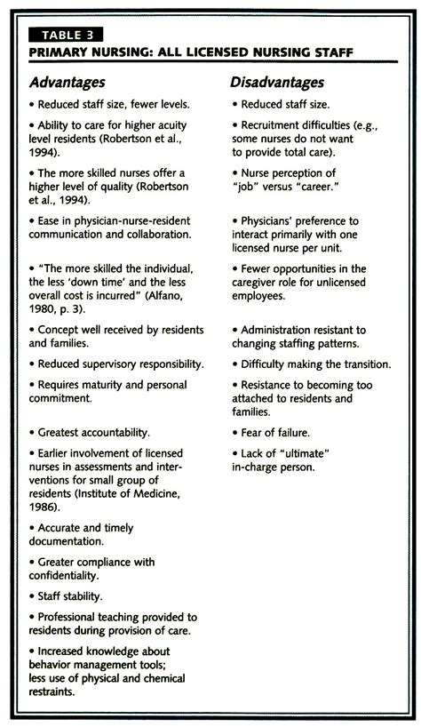 nontraditional staffing models  long term care