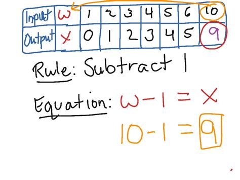 input output table rule solver input output rule calculator