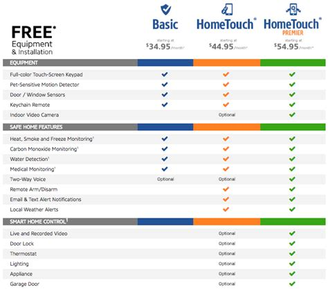 monitronics phone number 362 customer reviews and complaints best home security