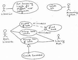 Introduction To Use Case Diagrams
