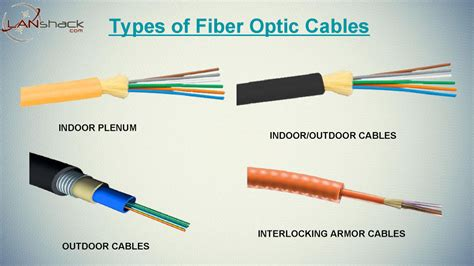 Choosing A Fiber Optic Cable Type For Your Installation