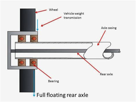 Rear Axle Or Live Axle