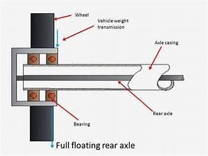 Rear Axle Or Live Axle   Auto Parts