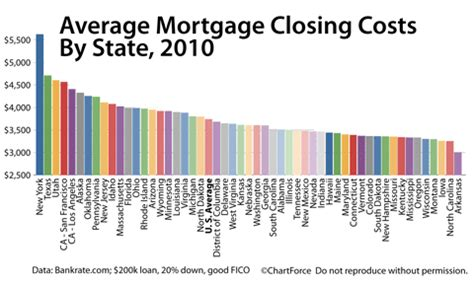 dont pay closing costs  mortgage rates  falling